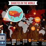 Infographic with statistics about diabetes in the world 2017